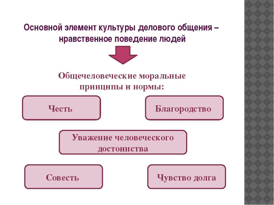 Основной элемент культуры делового общения – нравственное поведение людей Чес...