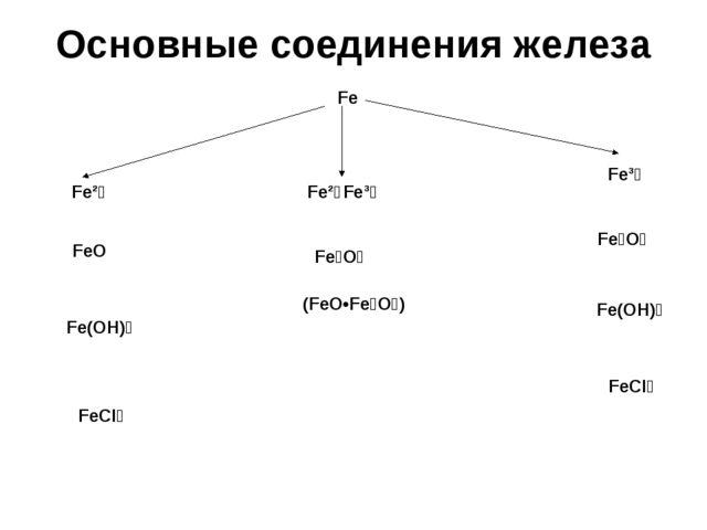Основные соединения железа Fe Fe²⁺ Fe³⁺ Fe²⁺Fe³⁺ FeO Fe(OH)₂ FeCI₂ Fe₃O₄ (FeO...