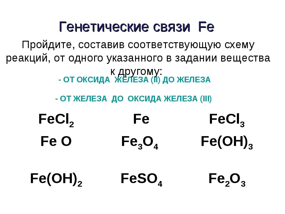 Генетические связи Fe - ОТ ОКСИДА ЖЕЛЕЗА (II) ДО ЖЕЛЕЗА - ОТ ЖЕЛЕЗА ДО ОКСИДА...