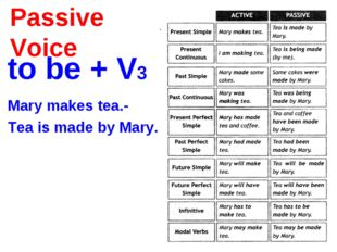 Passive Voice to be + V3 Mary makes tea.- Tea is made by Mary.