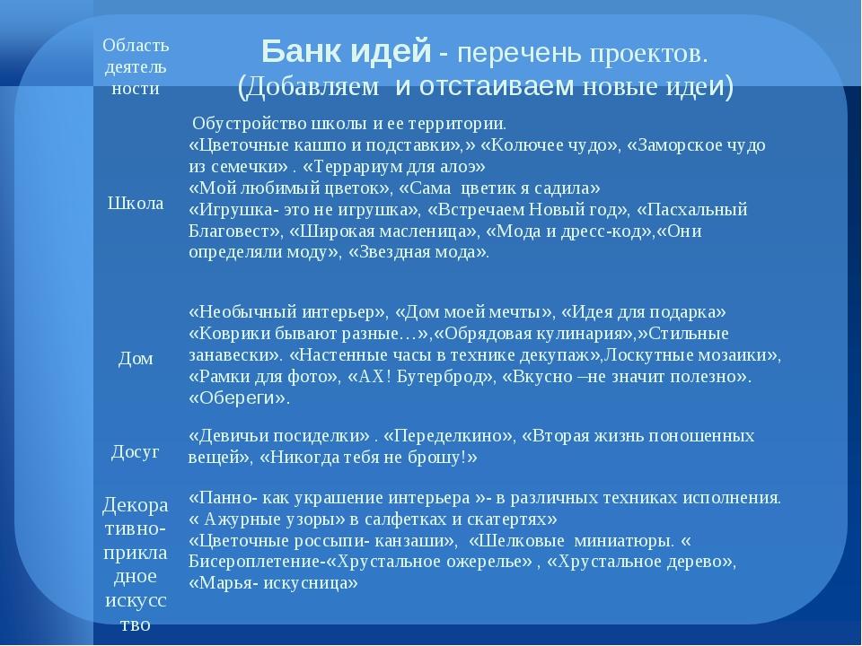 Область деятельности Банк идей - перечень проектов. (Добавляем и отстаиваем...