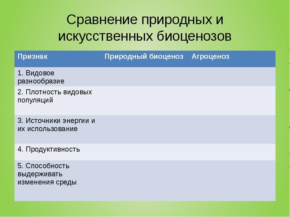 Сравнение природных и искусственных биоценозов Признак Природный биоценоз Агр...