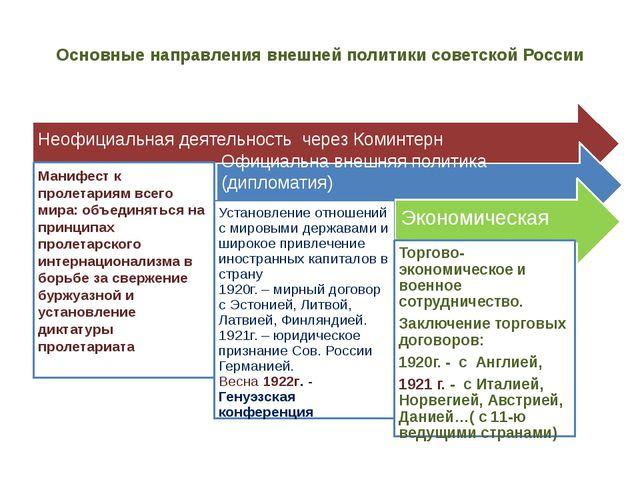 Основные направления внешней политики советской России