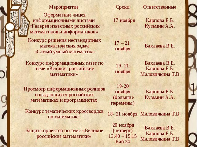 Мероприятие Сроки Ответственные Оформление лицея информационными листами «Г...