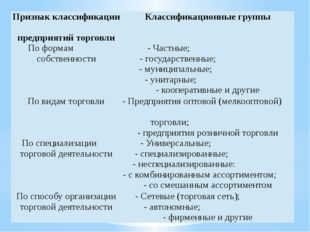 Признак классификации предприятий торговли Классификационные группы По формам