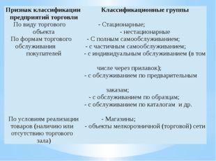 Признак классификации предприятий торговли Классификационные группы По виду т