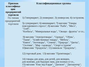 Признакклассифика- ции предприятий торговли Классификационные группы По типам