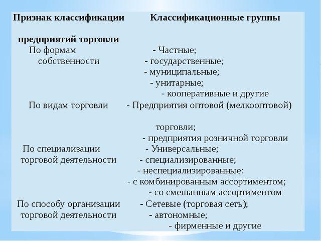Признак классификации предприятий торговли Классификационные группы По формам...