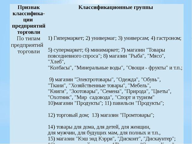 Признакклассифика- ции предприятий торговли Классификационные группы По типам...