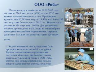 ООО «Ряба» Поголовье кур в хозяйстве на 01.01.2012 года составило 226,8 тыс.