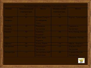 Используя данные таблицы стр.82 построить график хода температур. Заполнить т