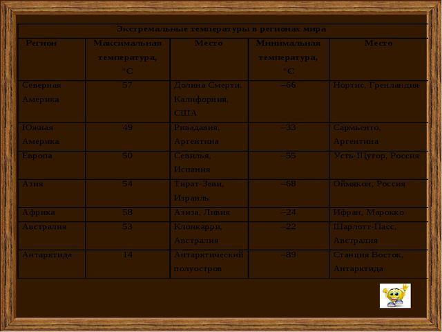 Используя данные таблицы стр.82 построить график хода температур. Заполнить т...