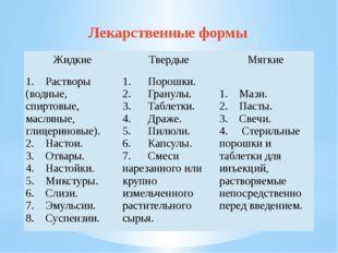 Лекарственные формы Жидкие Твердые Мягкие 1. Растворы (водные, спиртовые