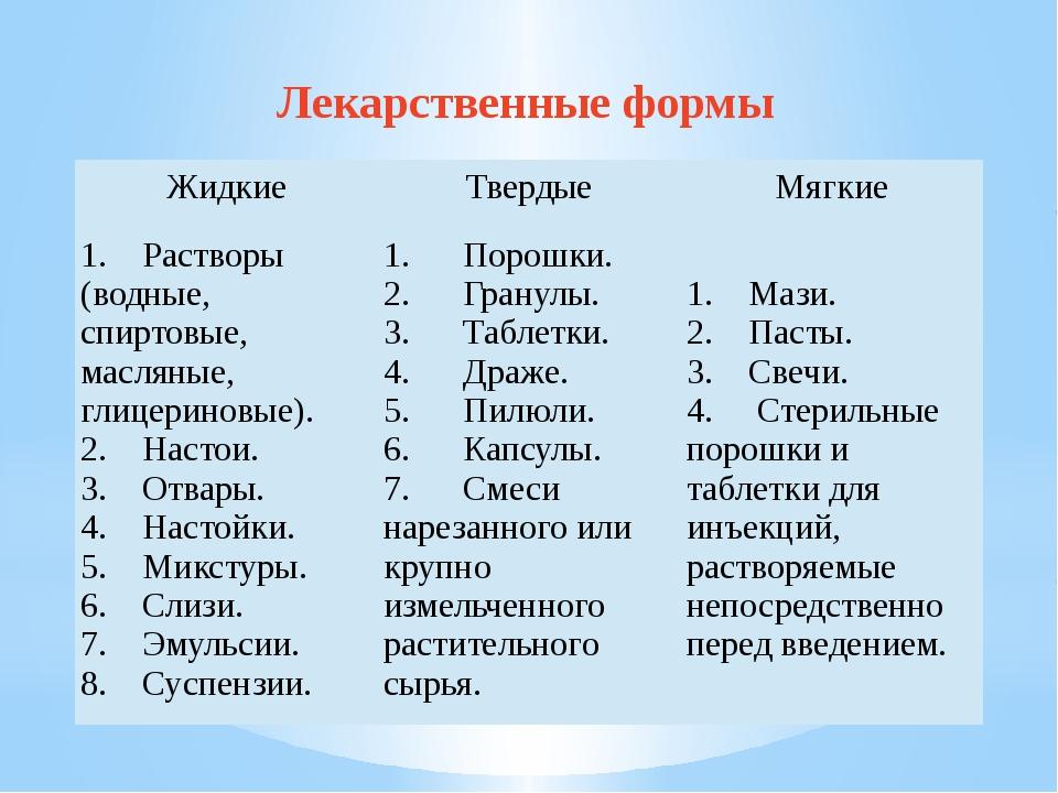 Лекарственные формы Жидкие Твердые Мягкие 1. Растворы (водные, спиртовые...