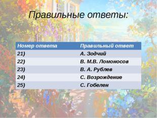 Правильные ответы: Номер ответа Правильный ответ 21) А. Зодчий 22) В.М.В. Лом