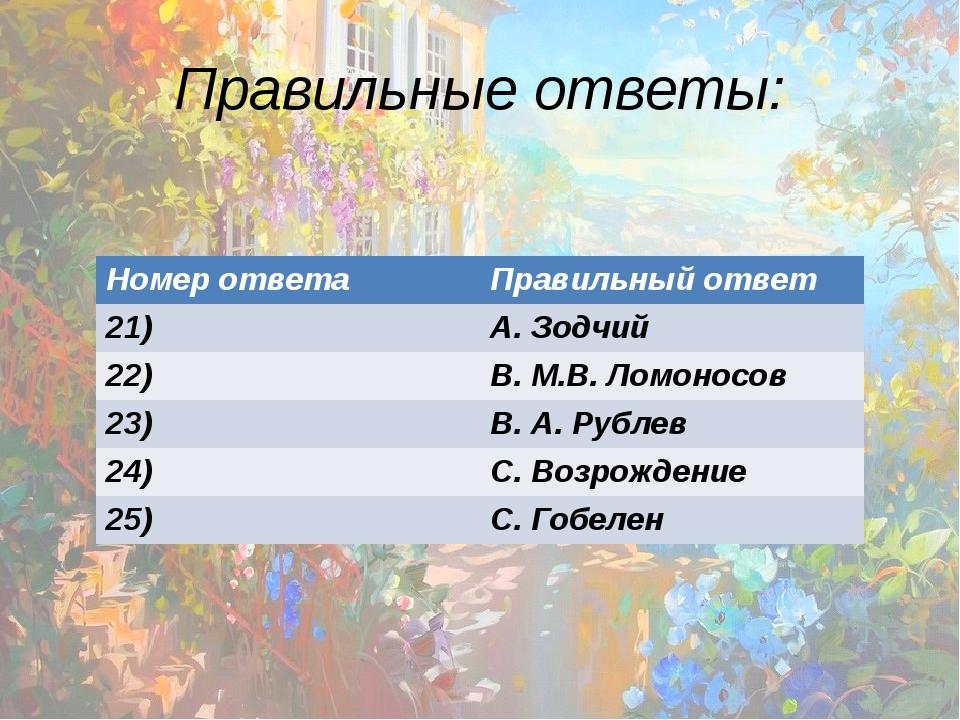 Правильные ответы: Номер ответа Правильный ответ 21) А. Зодчий 22) В.М.В. Лом...