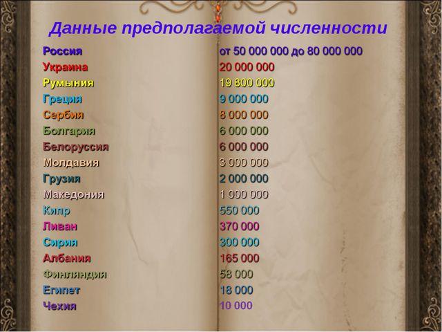 Данные предполагаемой численности