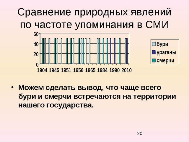 Сравнение природных явлений по частоте упоминания в СМИ Можем сделать вывод,...