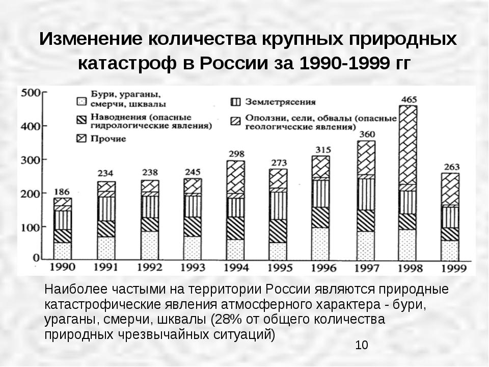 Изменение количества крупных природных катастроф в России за 1990-1999 гг На...