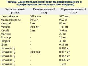 Таблица. Сравнительная характеристика рафинированного и нерафинированного сах