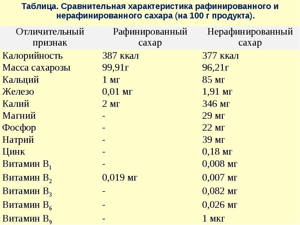 Таблица. Сравнительная характеристика рафинированного и нерафинированного сах...