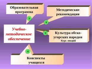 Учебно-методическое обеспечение Конспекты учащихся Образовательная программа