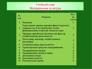 Учебный план Материальная культура № п\пРазделыКол-во часов 1Введение1 2