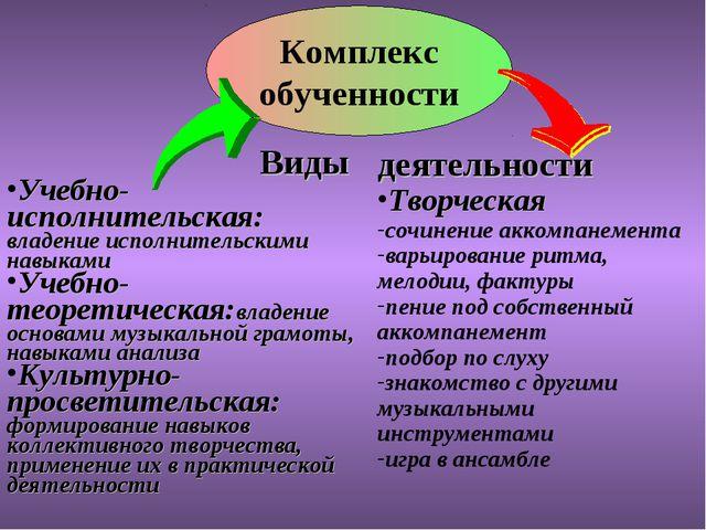 Комплекс обученности Виды Учебно-исполнительская: владение исполнительскими н...
