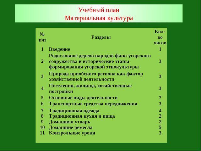 Учебный план Материальная культура № п\пРазделыКол-во часов 1Введение1 2...