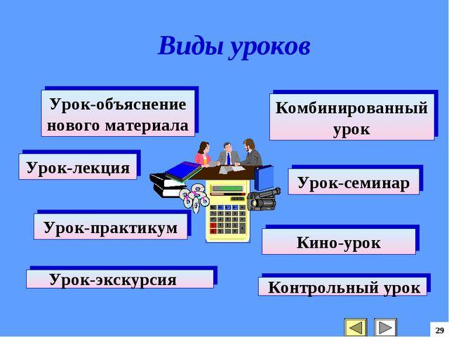 29 Урок-объяснение нового материала Комбинированный урок Урок-лекция Урок-сем...