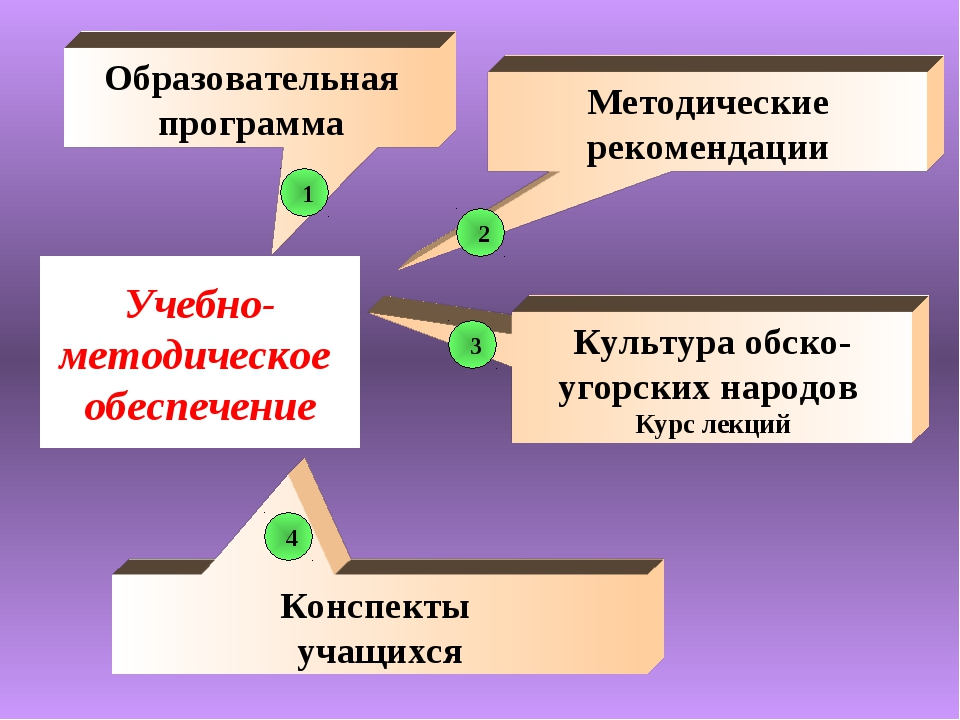 Учебно-методическое обеспечение Конспекты учащихся Образовательная программа...