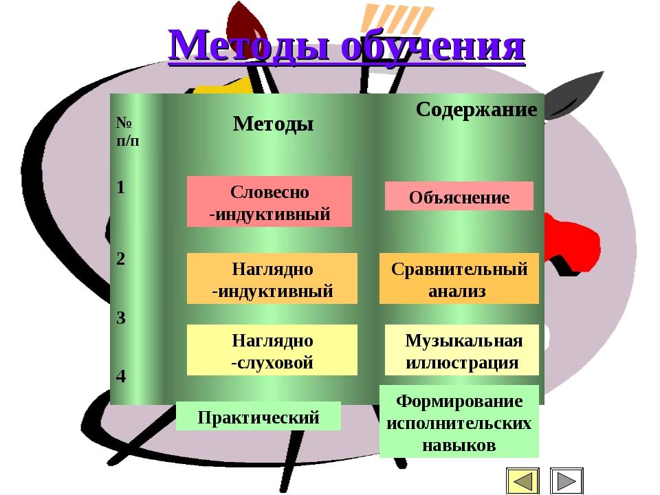 Наглядно -слуховой Наглядно -индуктивный Словесно -индуктивный Объяснение Муз...