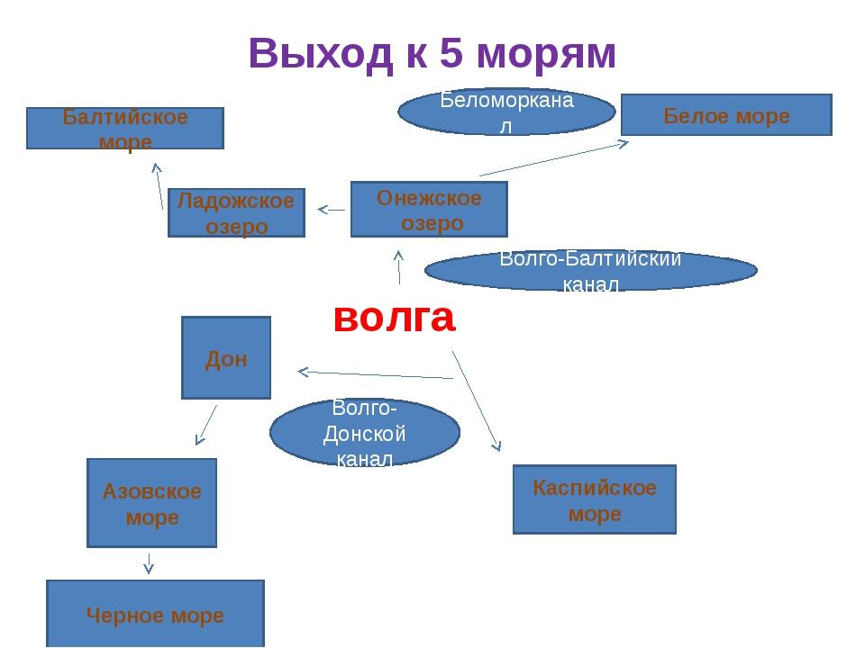Выход к 5 морям волга Онежское озеро Белое море Балтийское море Каспийское мо...