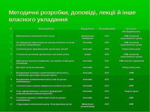 Методичні розробки, доповіді, лекції й інше власного укладання
