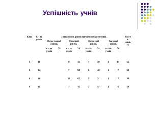 Успішність учнів 2007 – 2008 навчальний рік КласК – ть учнівЗ них мають рів