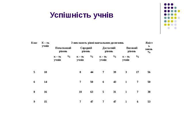 Успішність учнів 2007 – 2008 навчальний рік КласК – ть учнівЗ них мають рів...