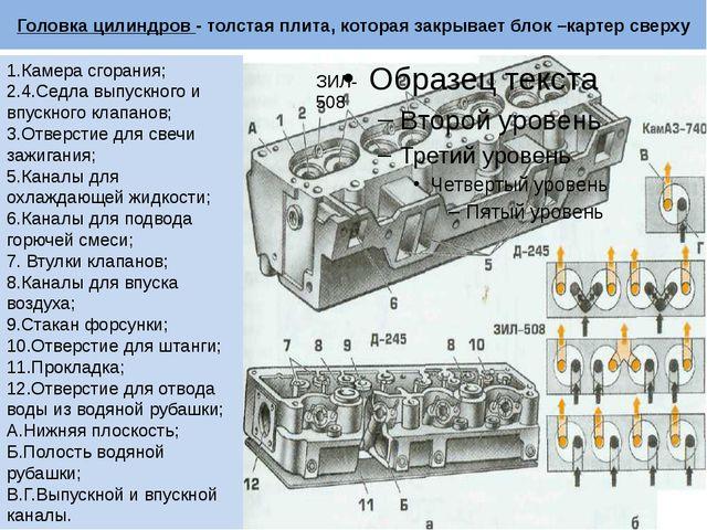 Головка цилиндров - толстая плита, которая закрывает блок –картер сверху 1.Ка...