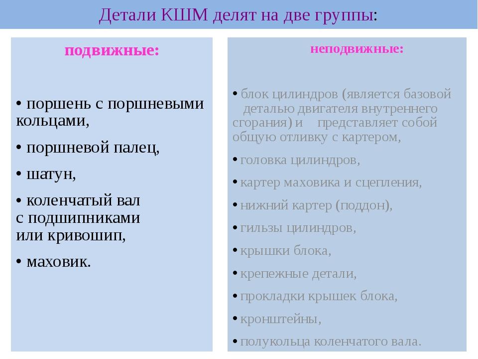 Детали КШМ делят на две группы: подвижные:  поршень с поршневыми кольцами,...