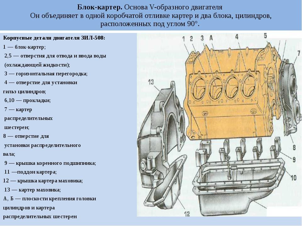 Блок-картер. Основа V-образного двигателя Он объединяет в одной коробчатой от...