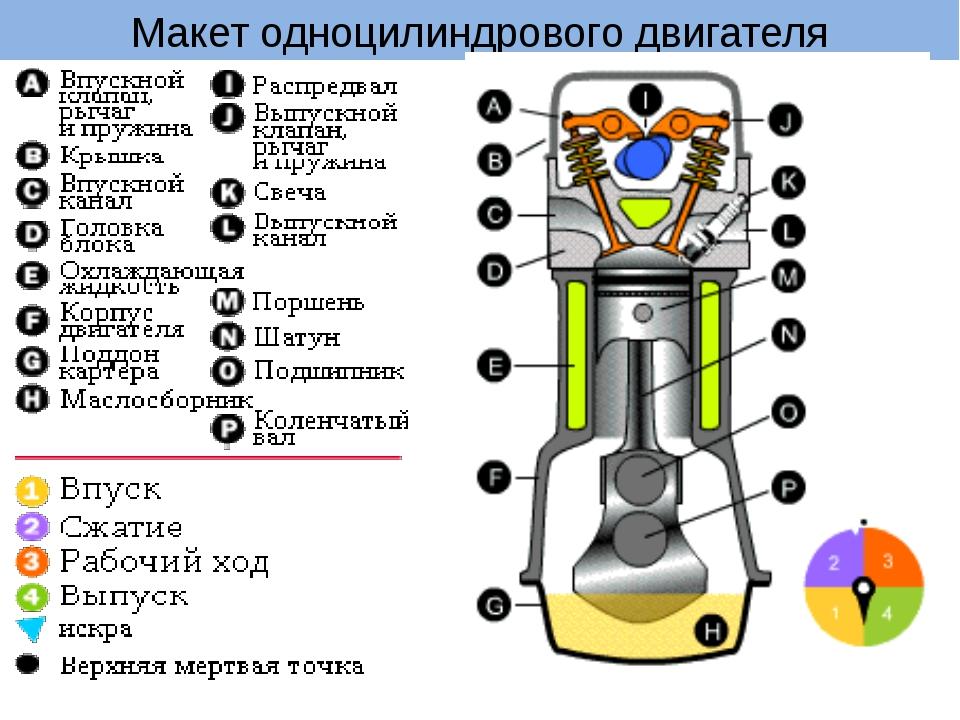 Макет одноцилиндрового двигателя