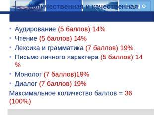 Аудирование (5 баллов) 14% Чтение (5 баллов) 14% Лексика и грамматика (7 балл