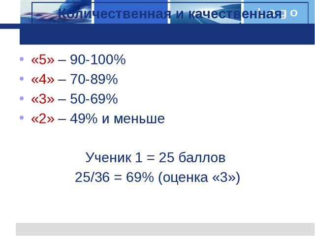 «5» – 90-100% «4» – 70-89% «3» – 50-69% «2» – 49% и меньше Ученик 1 = 25 балл...