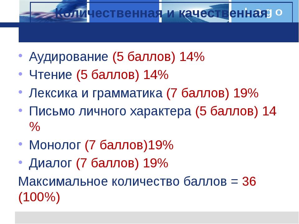 Аудирование (5 баллов) 14% Чтение (5 баллов) 14% Лексика и грамматика (7 балл...
