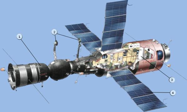 http://www.gctc.ru/media/images/education/spacecraft/orb_dos7.jpg
