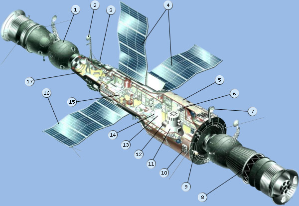 http://www.gctc.ru/media/images/education/spacecraft/orb_salut6.jpg