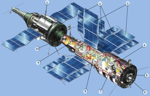 http://www.gctc.ru/media/images/education/spacecraft/orb_salut7.jpg