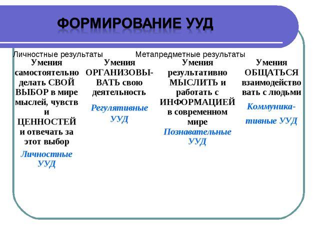 Метапредметные результаты Личностные результаты Умения самостоятельно делать...
