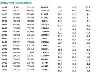Сельское население 1950 1574747 594218 980529 27,5 10,4 17,1 1960 1449541 449