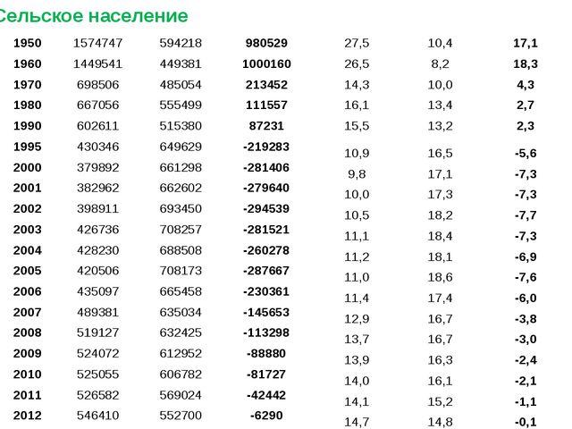 Сельское население 1950 1574747 594218 980529 27,5 10,4 17,1 1960 1449541 449...