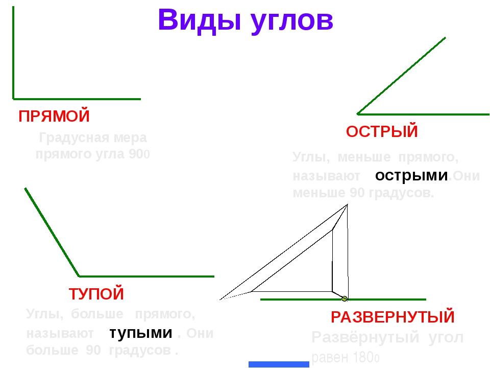 Острый угол тупой угол прямой угол картинки
